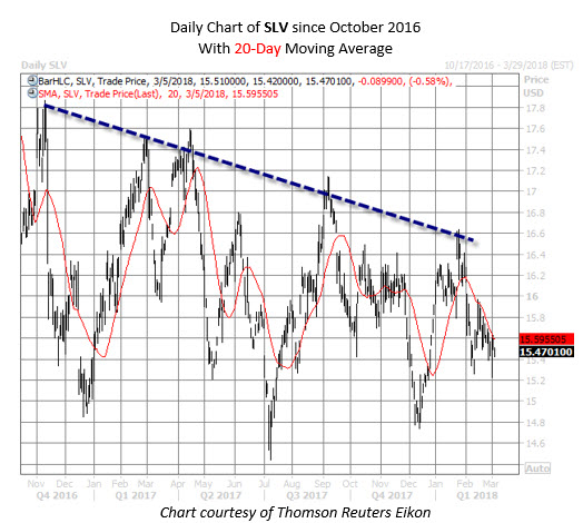 SLV etf chart