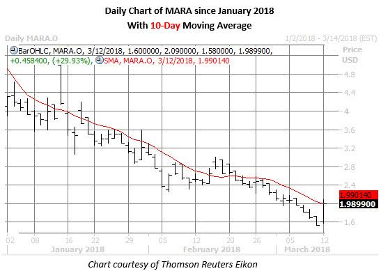 daily mara chart march 12