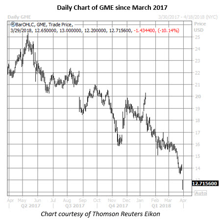 gme stock daily chart march 29