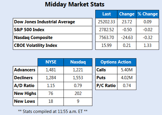 Midday Market Stats March 13