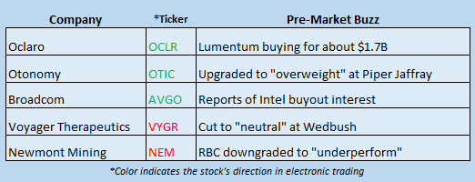 stock market news march 12