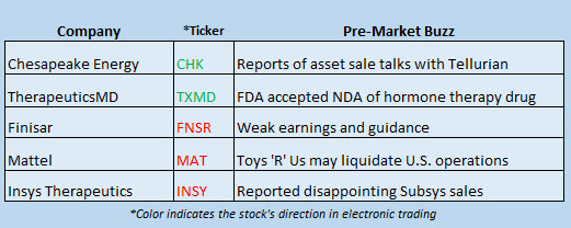 stock market news march 9