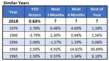 Dow Chart 3