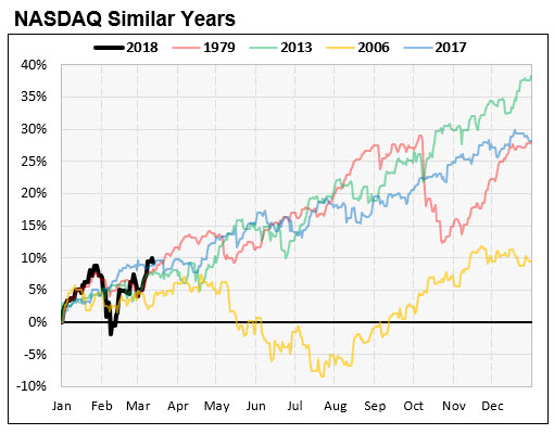Nasdaq Similar Return Chart 3