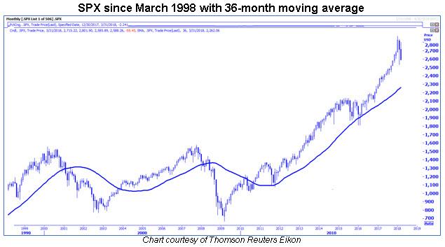 spx 36-month moving average