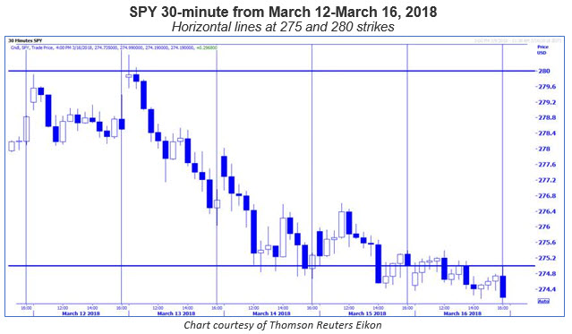 spy 30-minute chart March 12-16