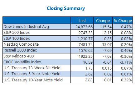 closing index summary march 15
