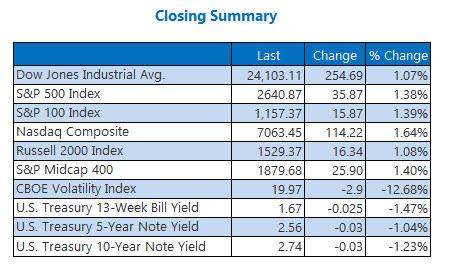 closing index summary march 29