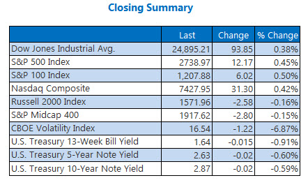 closing index summary march 8
