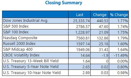 closing index summary march 9