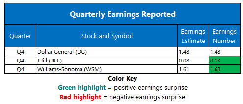 corporate earnings march 15