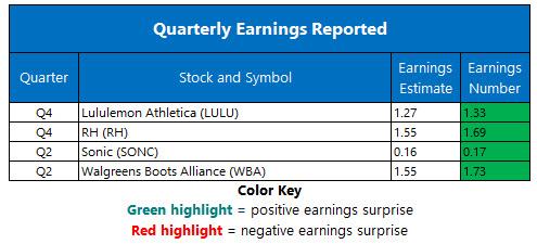 corporate earnings march 28