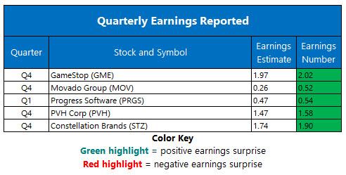 corporate earnings march 29