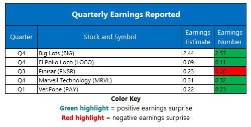 corporate earnings march 9