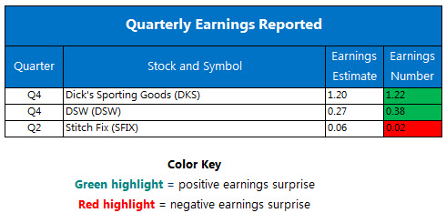 Earnings Chart March 13