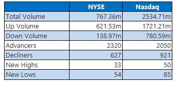 nyse and nasdaq stats march 29