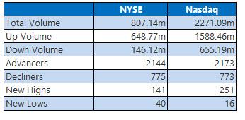 nyse and nasdaq stats march 9