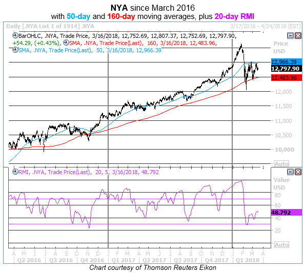 nya daily with 20-day rmi