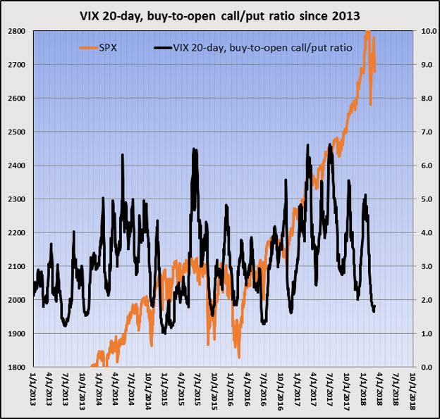 vix 20-day call put ratio since 2013