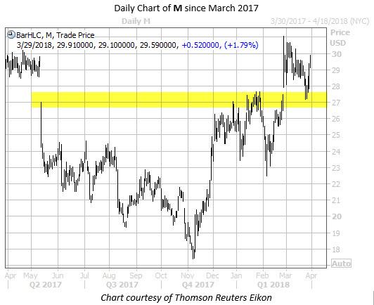 WKALT M Chart March 29