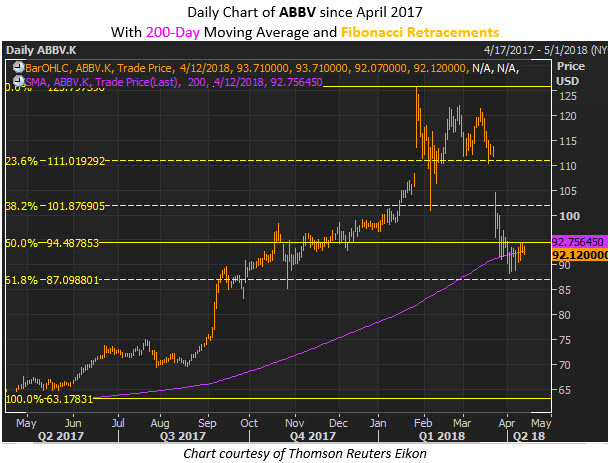 An Eye on Profitability Ratios AbbVie Inc. (ABBV)