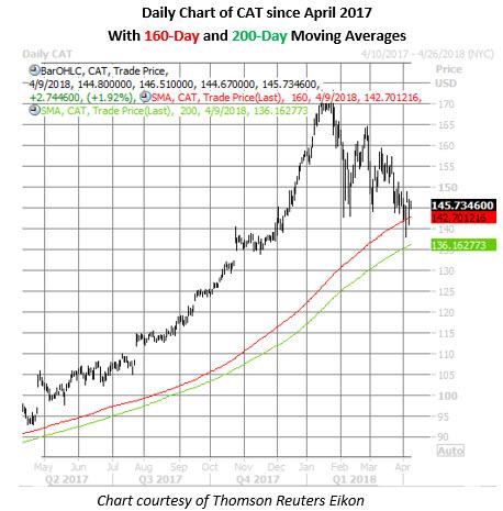 cat stock chart april 9