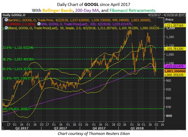 GOOG) — Alphabet Inc (NASDAQ