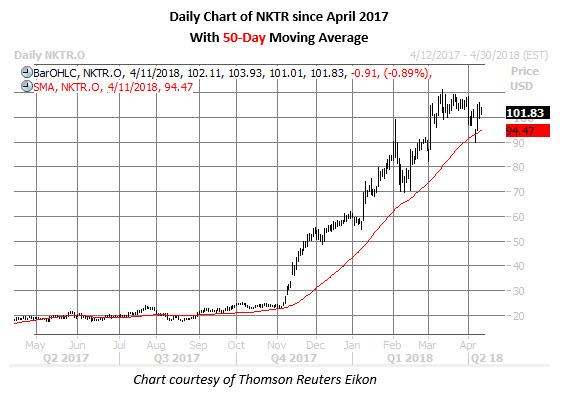 nktr stock daily chart april 11