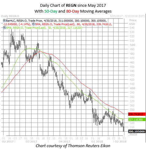 REGN stock chart