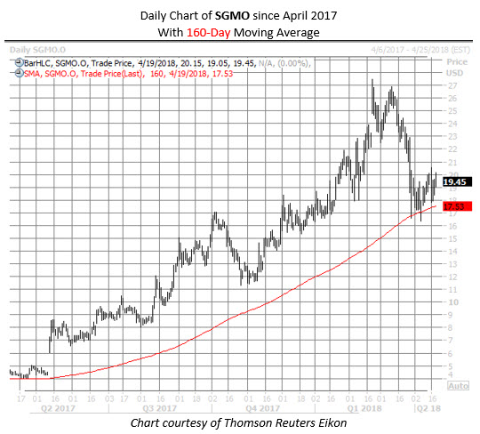 SGMO stock chart