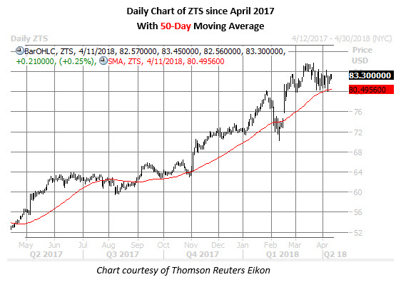 zts stock daily chart april 11