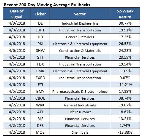 stocks 200day pullback april 10