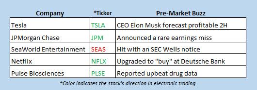 premarket stock movers april 13