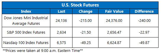 stock index futures april 11