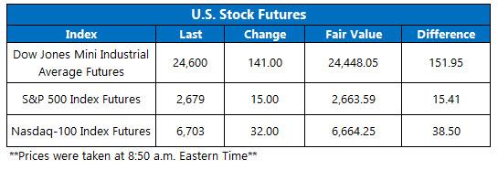 us stock futures april 12
