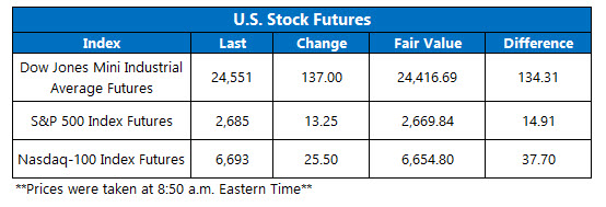 us stock index futures april 24