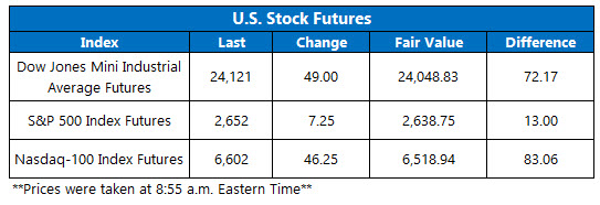 us stock futures for april 26