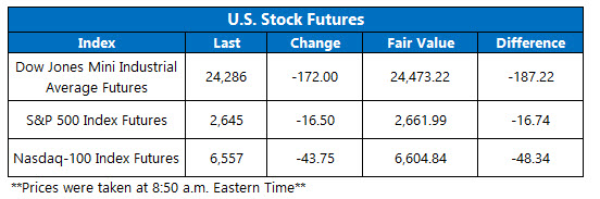 us stock index futures april 6