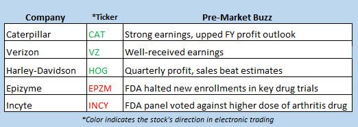 stock market news april 24