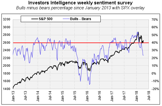 II bulls minus bears with SPX