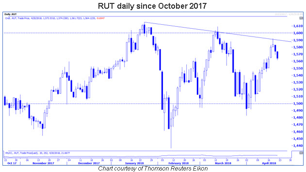 rut daily six-month chart