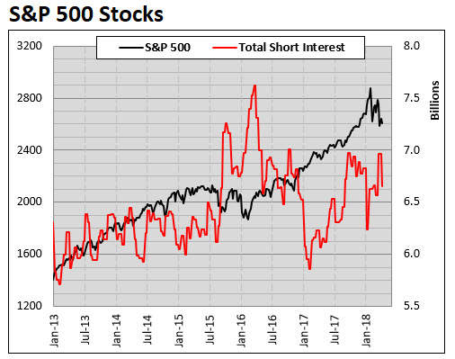 spx component short interest 0422