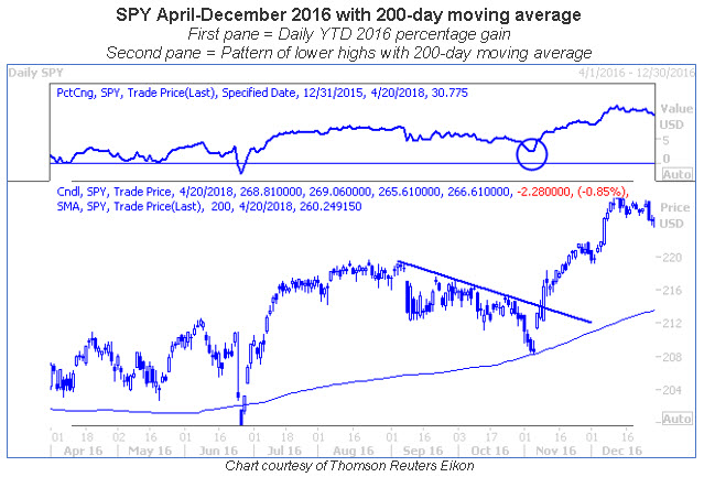spy 200dma Apr-Dec 2016