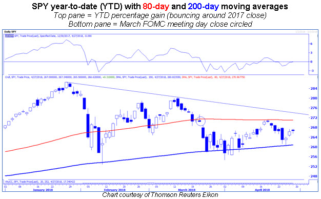 spy daily with 80-day and 200-day moving averages