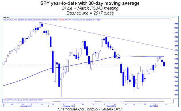 spy ytd 80-day MA