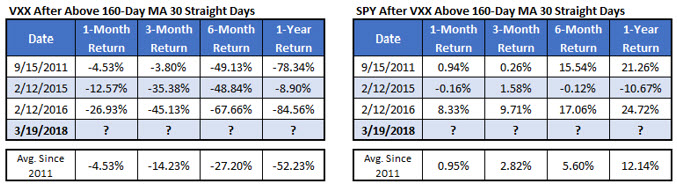 vxx and spy returns after 160-day MA streaks