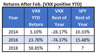 vxx march-dec returns after jan-feb rally