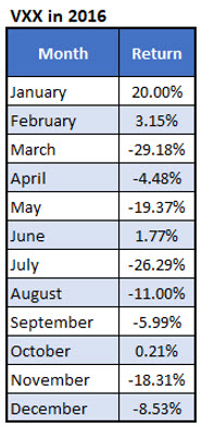 vxx monthly returns 2016