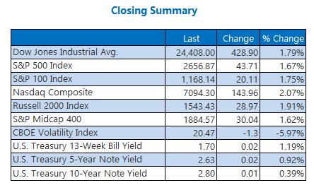 Closing Indexes Summary April 10