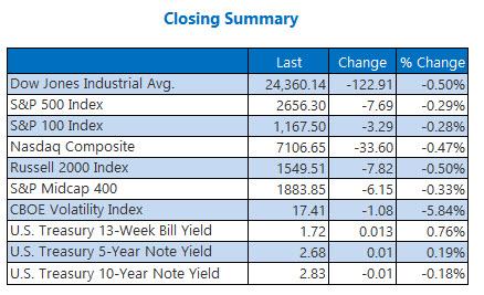 Closing Indexes Summary April 13